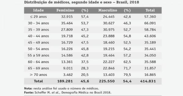 distribuicao_de_medicos_no_brasil_em_2018119859