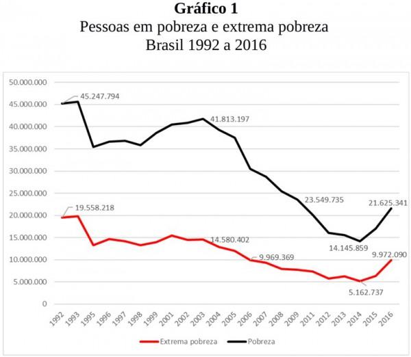 graficopobreza120007